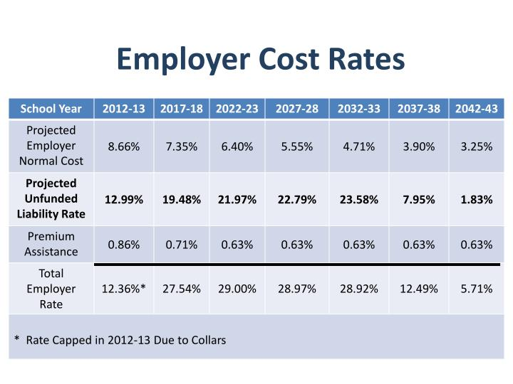 Employer Cost Rates
