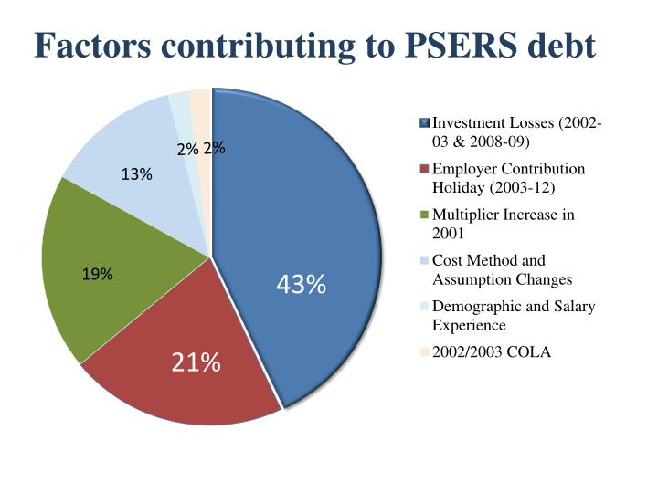 Factors contributing to PSERS debt