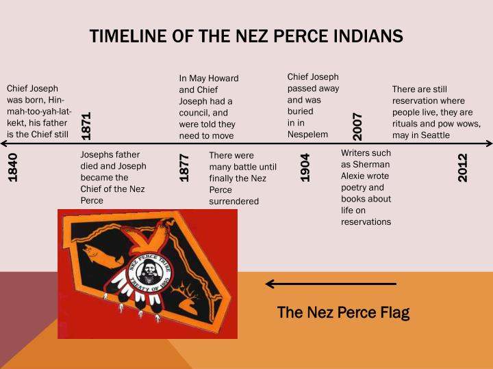 Timeline of the Nez Perce Indians
