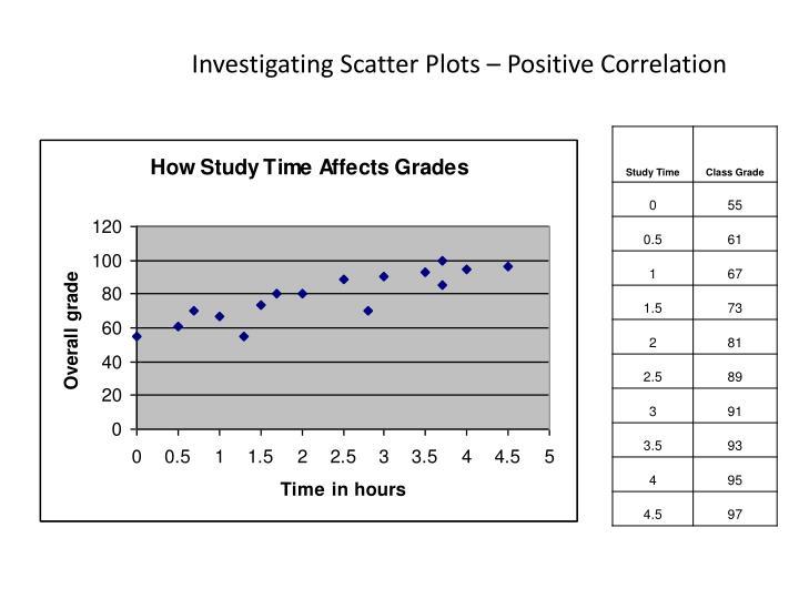 Investigating Scatter Plots – Positive Correlation