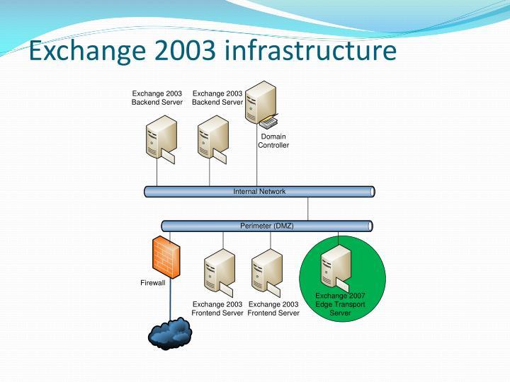 Exchange 2003 infrastructure