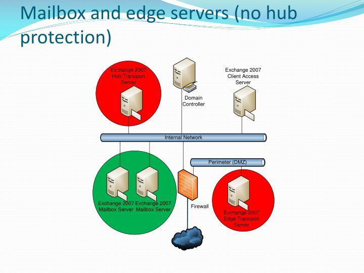 Mailbox and edge servers (no hub protection)