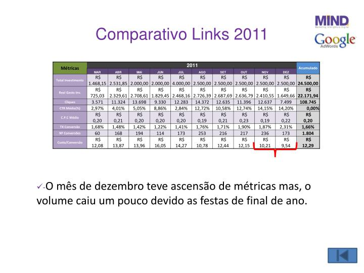 Comparativo Links 2011