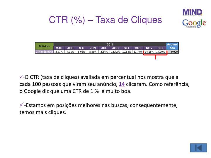 CTR (%) – Taxa de Cliques