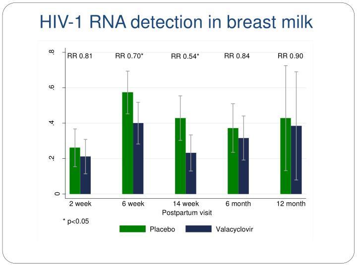 HIV-1 RNA detection in breast milk