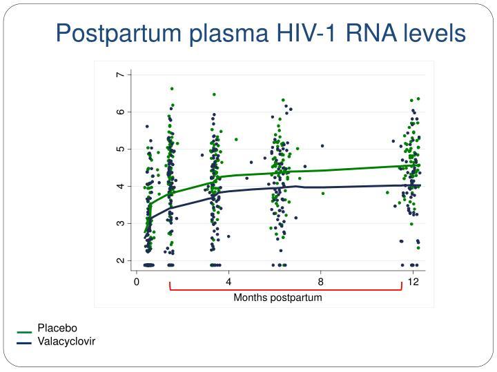 Postpartum plasma HIV-1 RNA levels
