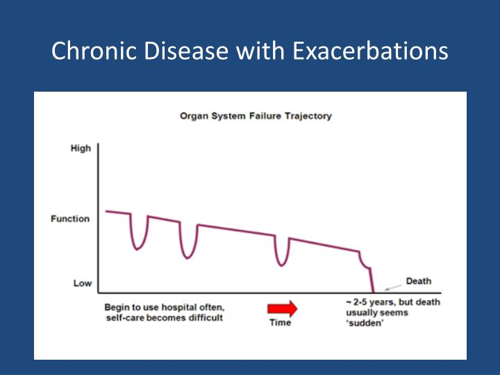 Chronic Disease with Exacerbations