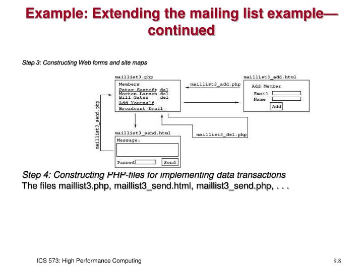 Example: Extending the mailing list example—continued