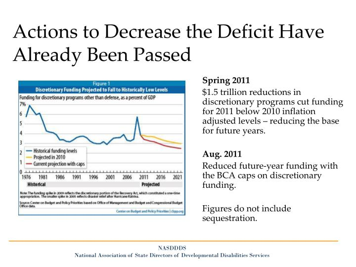 Actions to Decrease the Deficit Have Already Been Passed