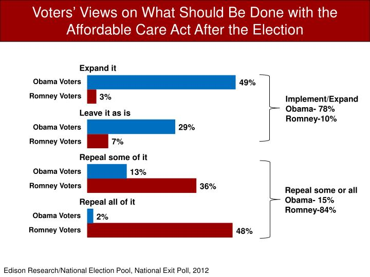Voters' Views on What Should Be Done with the Affordable Care Act After the Election
