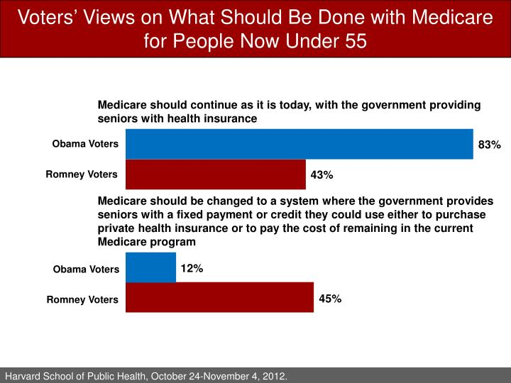 Voters' Views on What Should Be Done with Medicare for People Now Under 55