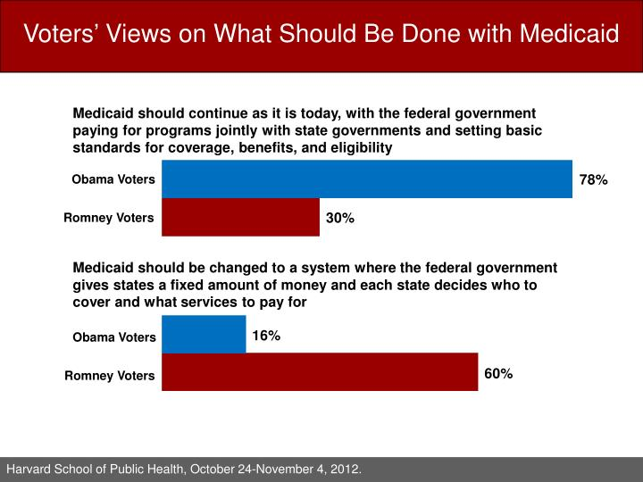 Voters' Views on What Should Be Done with Medicaid