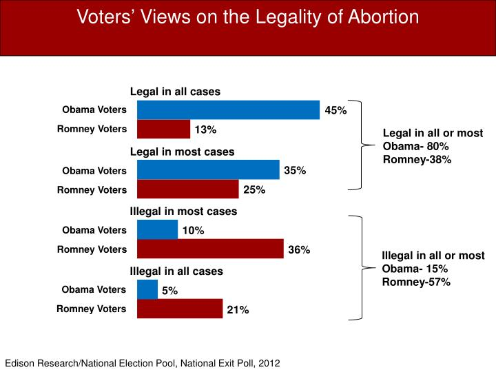 Voters' Views on the Legality of Abortion