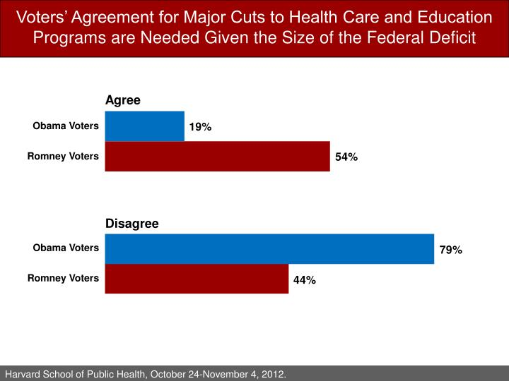 Voters' Agreement for Major Cuts to Health Care and Education Programs are Needed Given the Size of the Federal Deficit