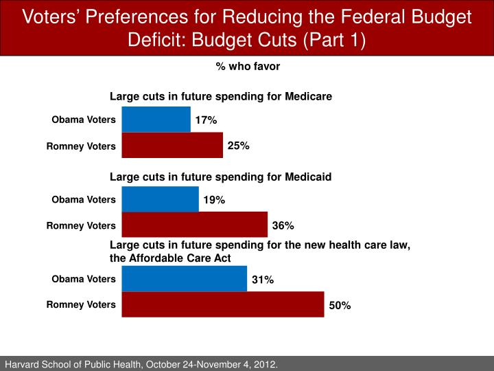 Voters' Preferences for Reducing the Federal Budget Deficit: Budget Cuts (Part 1)