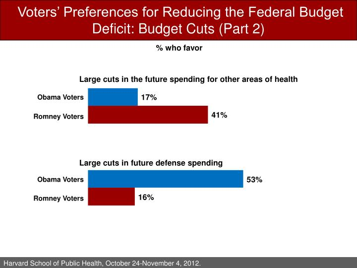 Voters' Preferences for Reducing the Federal Budget Deficit: Budget Cuts (Part 2)