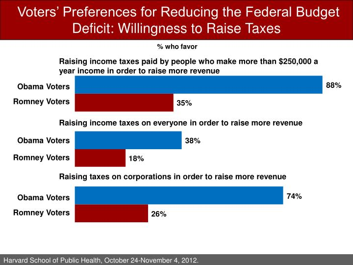 Voters' Preferences for Reducing the Federal Budget Deficit: Willingness to Raise Taxes