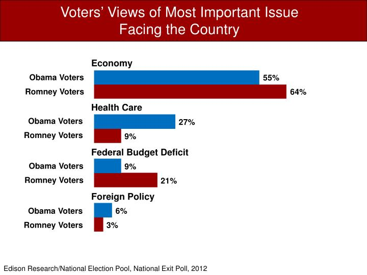 Voters' Views of Most Important Issue