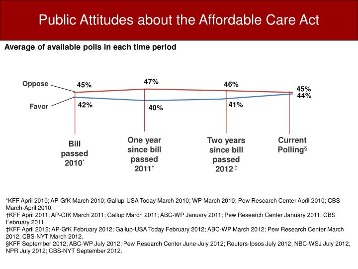 Public Attitudes about the Affordable Care Act