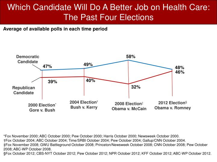 Which Candidate Will Do A Better Job on Health Care: The Past Four Elections