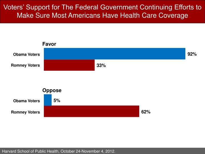 Voters' Support for The Federal Government Continuing Efforts to