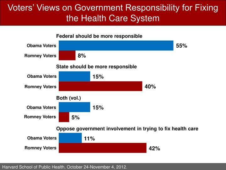 Voters' Views on Government Responsibility for Fixing the Health Care System