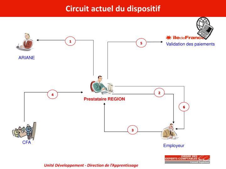 Circuit actuel du dispositif