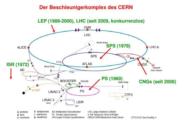 Der Beschleunigerkomplex des CERN
