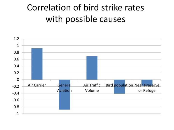 Correlation of bird strike rates with possible causes