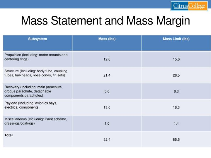 Mass Statement and Mass Margin
