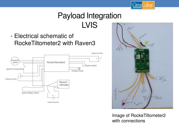 Payload Integration