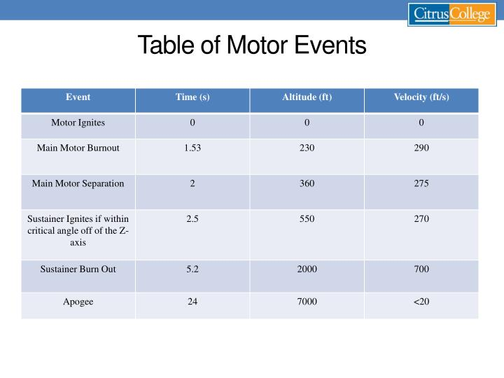 Table of Motor Events