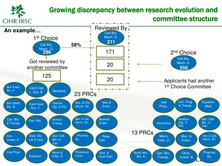 Growing discrepancy between research evolution and committee structure