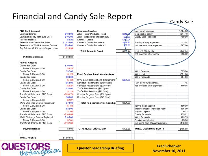Financial and Candy Sale Report
