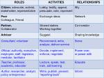 activities and relationships