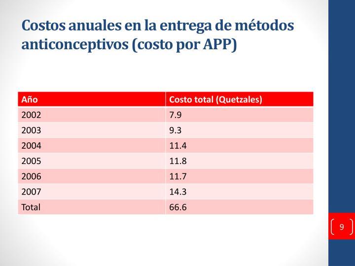 Costos anuales en la entrega de métodos anticonceptivos (costo por APP)