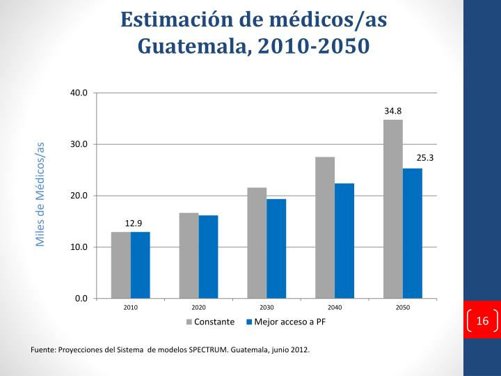 Estimación de médicos/as