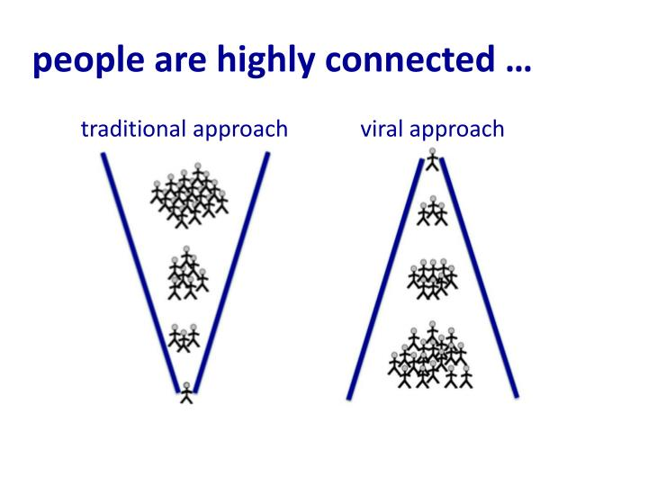 people are highly connected …