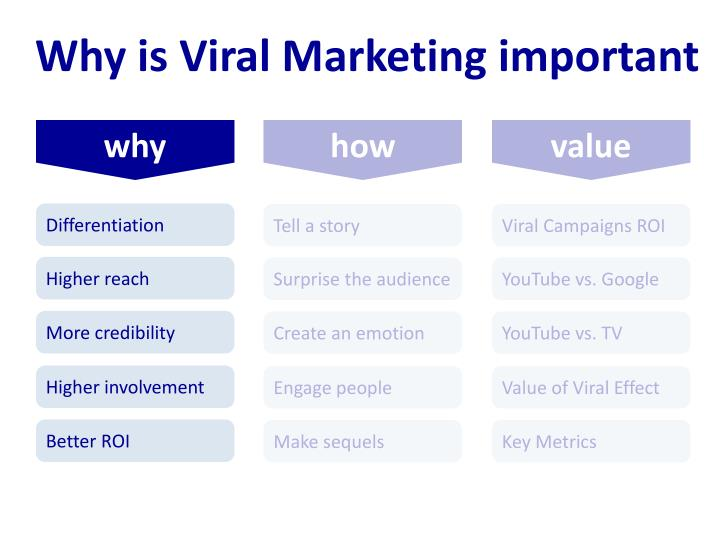 Why is Viral Marketing important