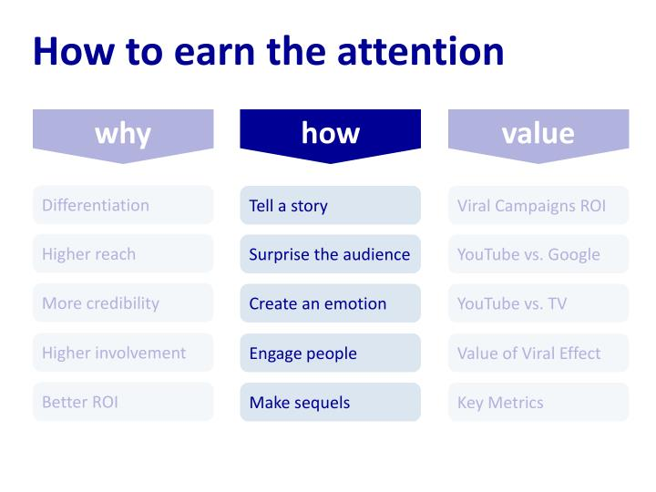 How to earn the attention