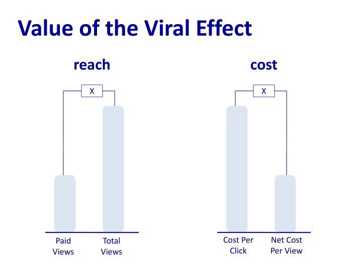 Value of the Viral Effect