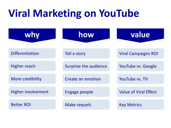Viral Marketing on YouTube