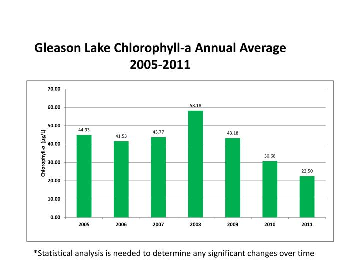 Gleason Lake Chlorophyll-a Annual Average 2005-2011