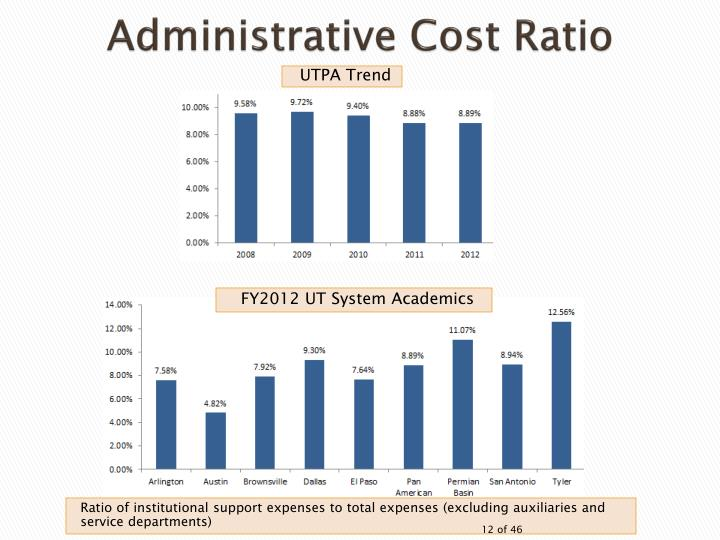 Administrative Cost Ratio