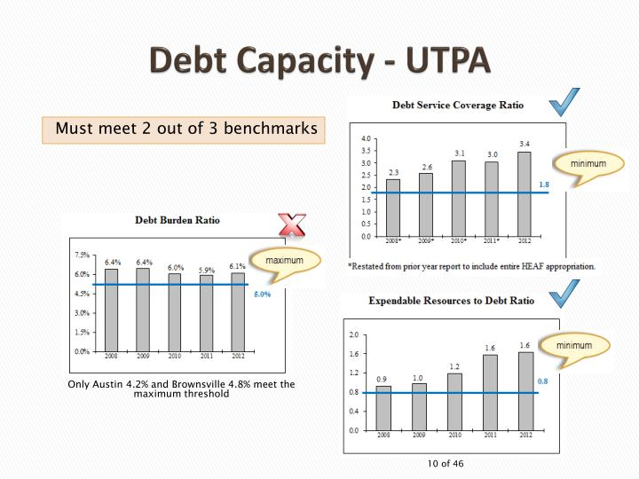 Debt Capacity - UTPA