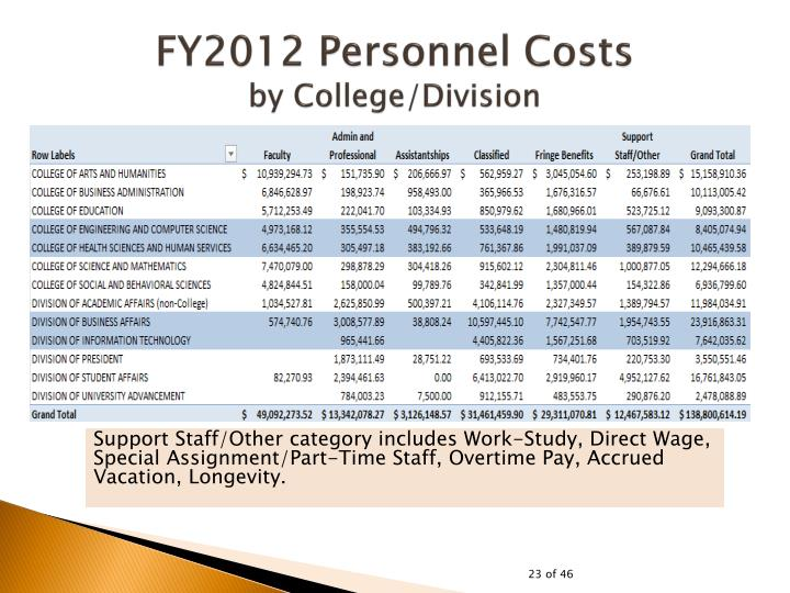 FY2012 Personnel Costs