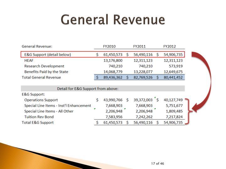 General Revenue