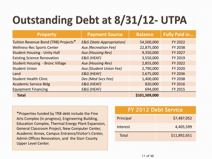 Outstanding Debt at 8/31/12- UTPA