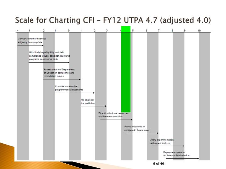 Scale for Charting CFI – FY12 UTPA 4.7 (adjusted 4.0)