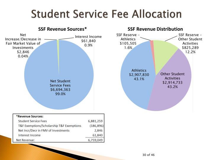 Student Service Fee Allocation